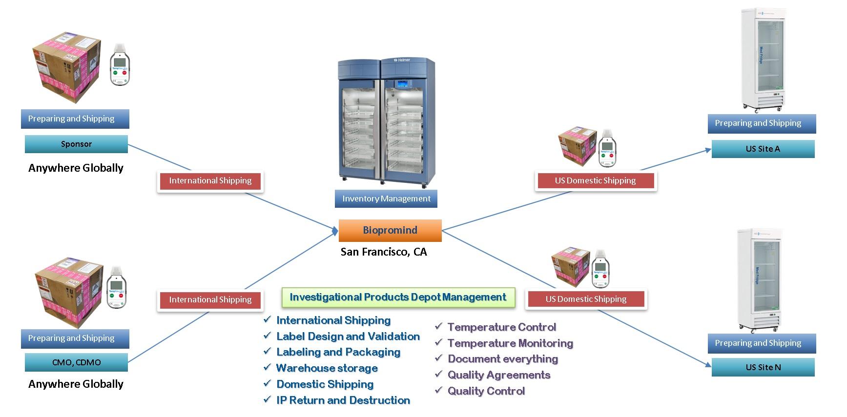 Clinical Logistics Service